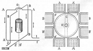 Schematic drawing of Ferraris' first induction motor from his patent application, 1885
